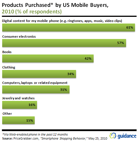 Products_Purchased_by_US_Mobile_Buyers.png