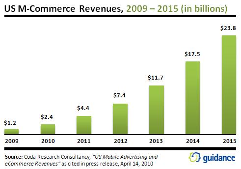 US_M-Commerce_Revenues.png