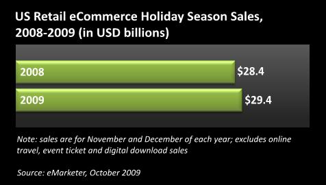 US Retail eCommerce Holiday Season Sales