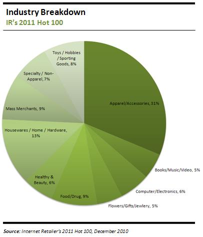 Industry Breakdown - IR's 2011 Hot 100