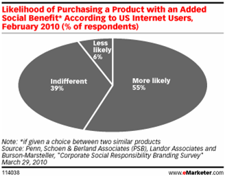 Likelihood of Purchasing a Product with an Added Social Bennefit