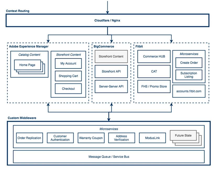 Fitbit Architecture Diagram